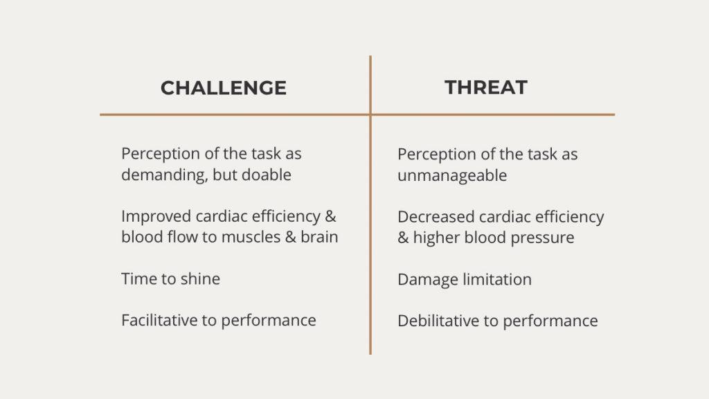 Challenge versus threat