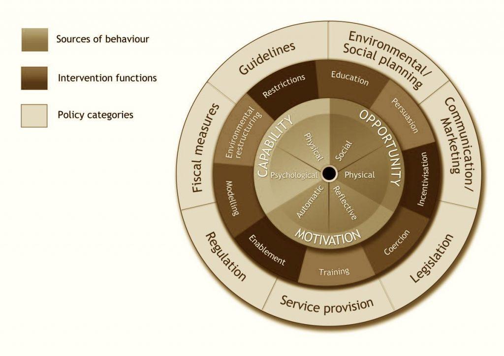Behavioural Change Wheel