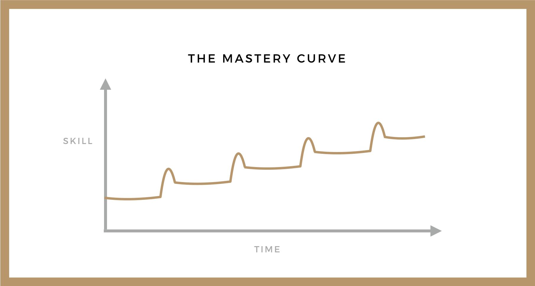 Mastery Curve